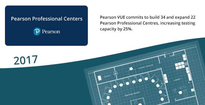 2017: Pearson VUE commits to build 34 and expand 22 Pearson Professional Centres, increasing testing capacity by 25%.