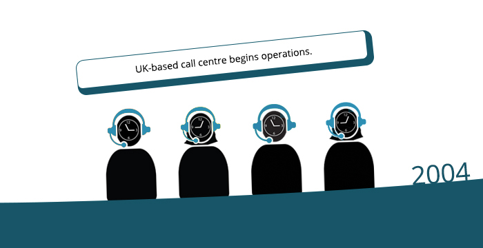 2004: UK-based call centre begins operations.